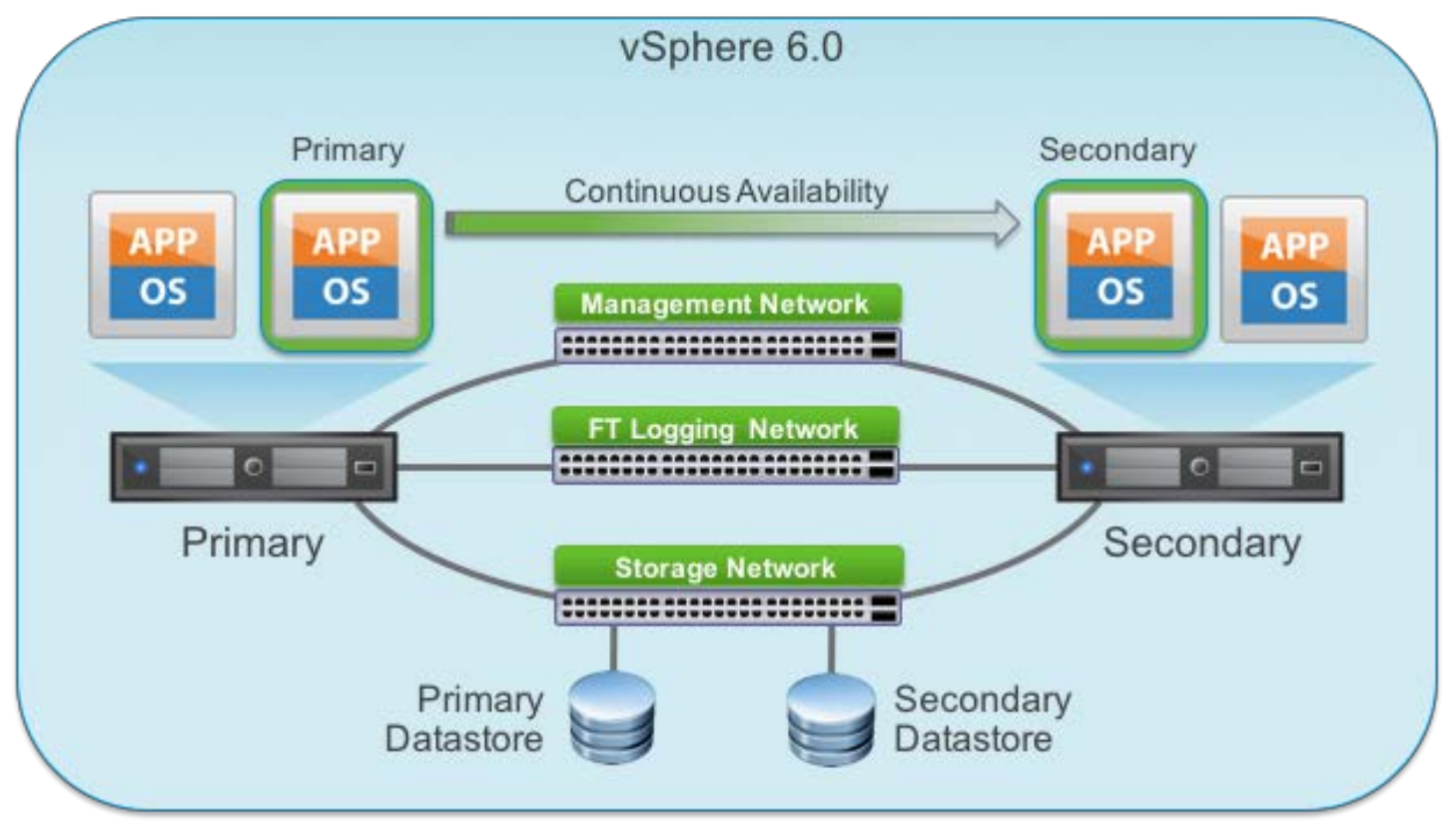 vmware vsphere 6 fault tolerance architecture and