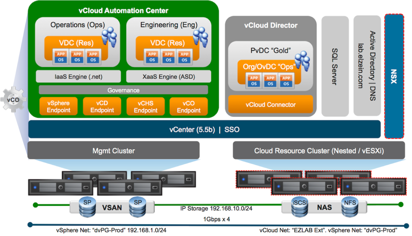 vcloud automation center 6 0 proof of concept and